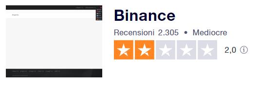 Binance Opinioni e Recensioni: Come Funziona l'Exchange