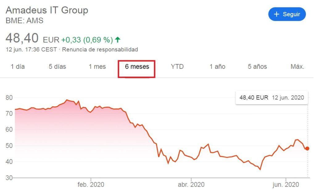 invertir acciones Amadeus, comprar acciones amadeus, acciones amadeus