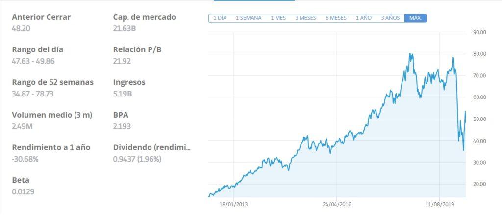 invertir acciones amadeus, acciones amadeus, comprar acciones amadeus