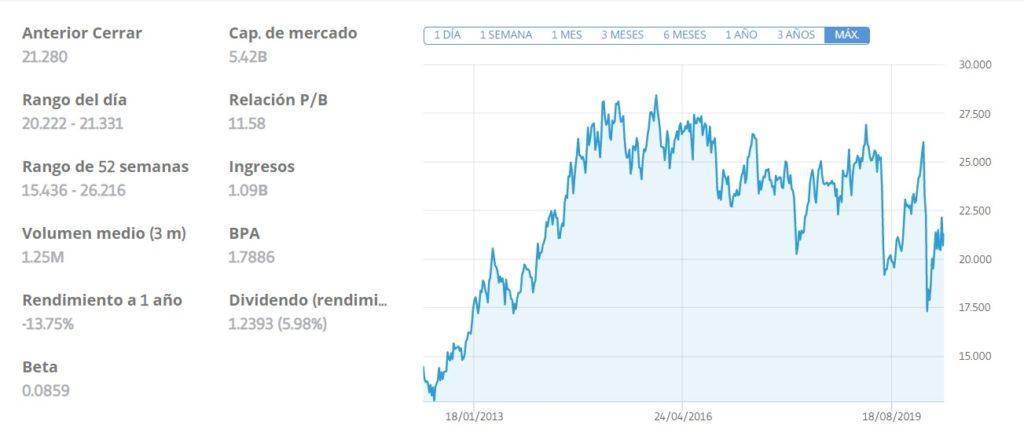 comprar acciones enagas, invertir acciones enagas, acciones enagas