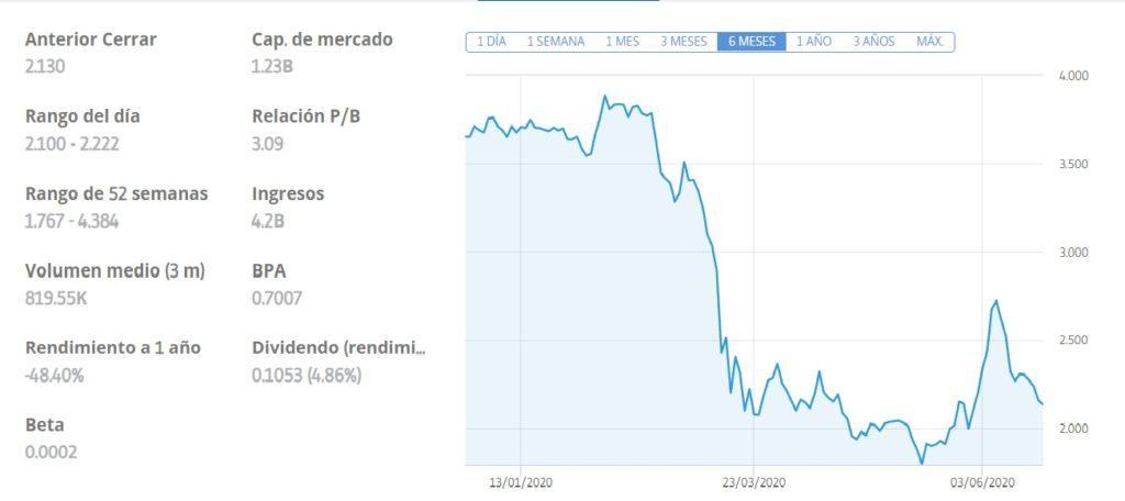 comprar acciones Prosegur, inverit acciones prosegur, acciones prosegur