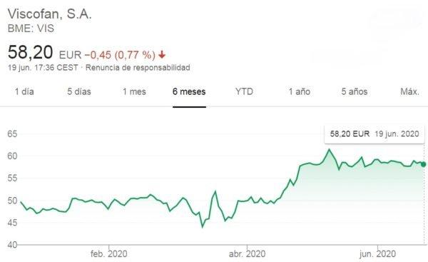 comprar acciones viscofan, acciones viscofan, invertir acciones viscofan etoro